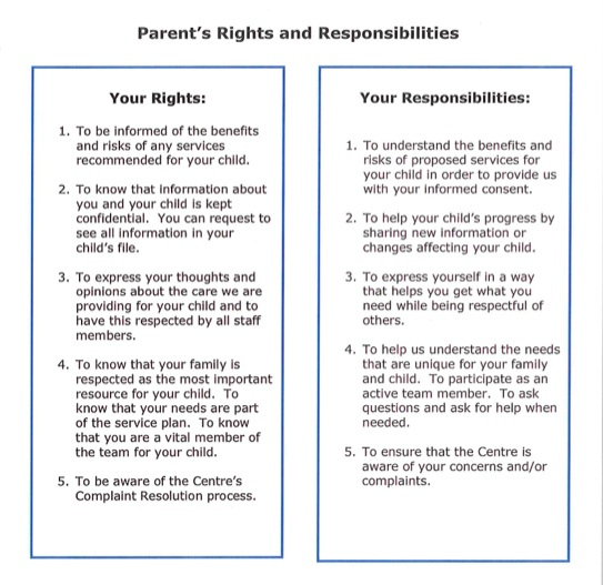 Rights & Resp